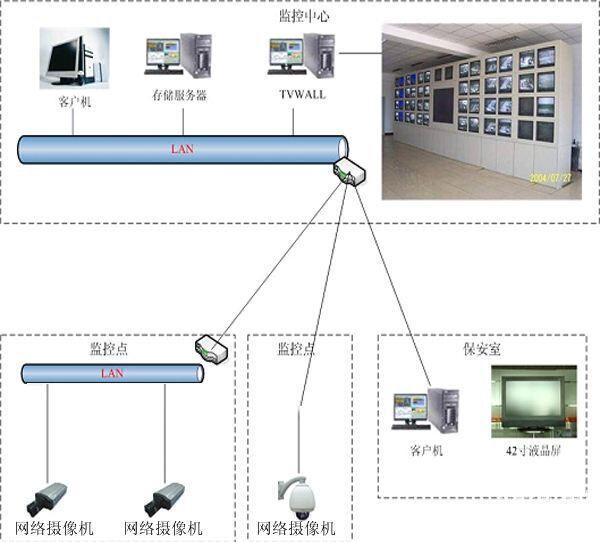 网络监控系统